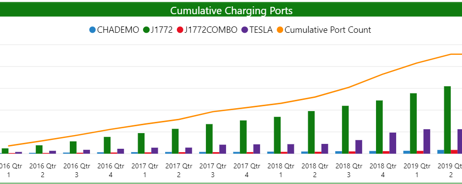 Charging Ports Increased by 40 Percent between 2018 and 2019