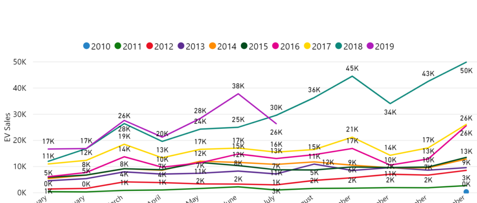 Monthly EV sales dip for first time since May 2016