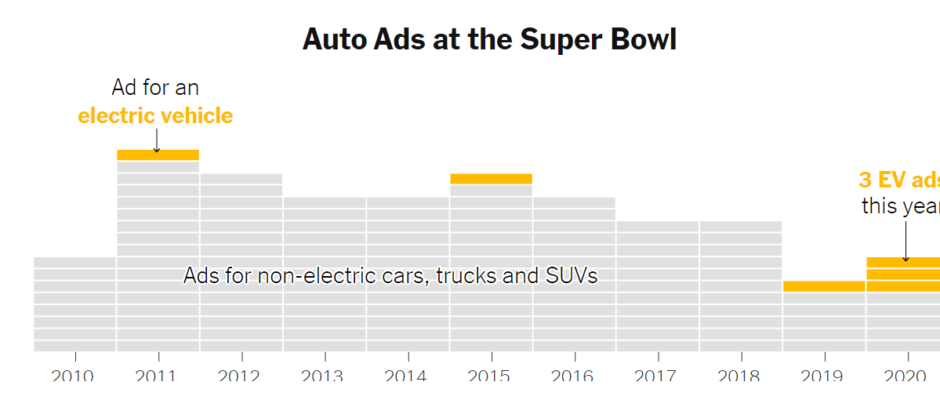 Super Bowl Ads Reveal New Pitch for EVs