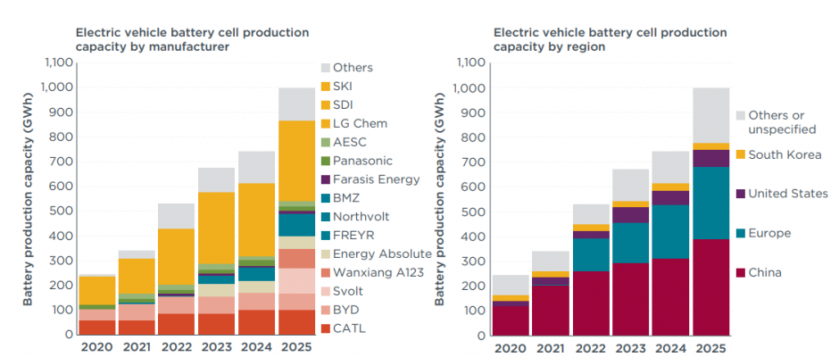 Innovations in Battery Technology and Supply Chain Expected in 2021