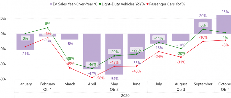 2021 Poised to be Breakout Year for EVs in the United States